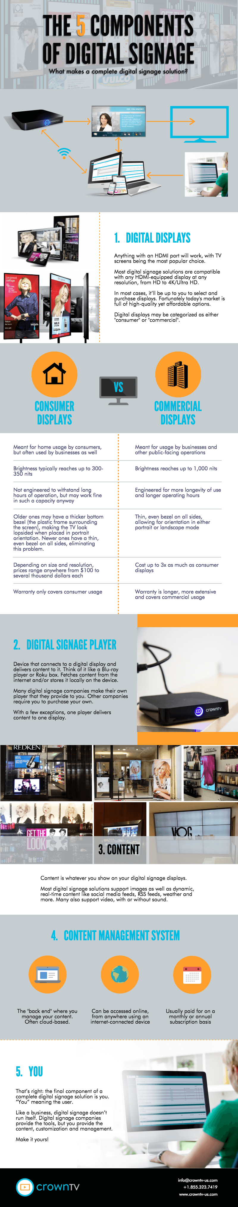 digital signage components, infographic