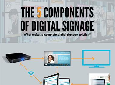 digital signage components, infographic, digital signage infographic