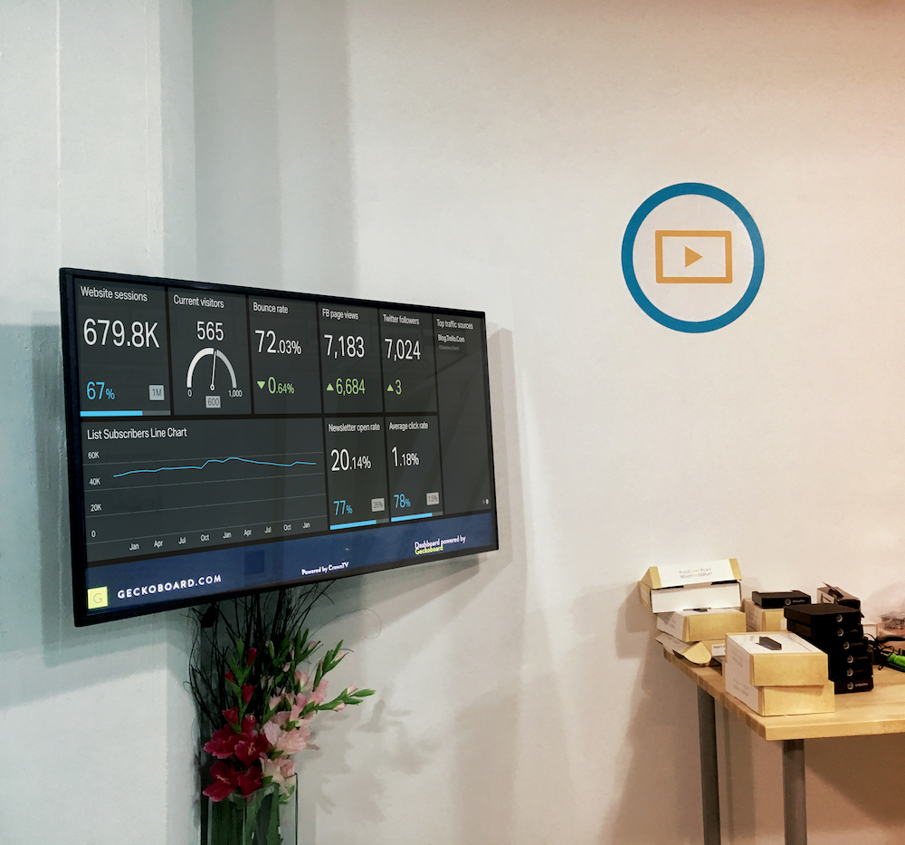 kpi dashboard, digital signage internal communications, geckoboard