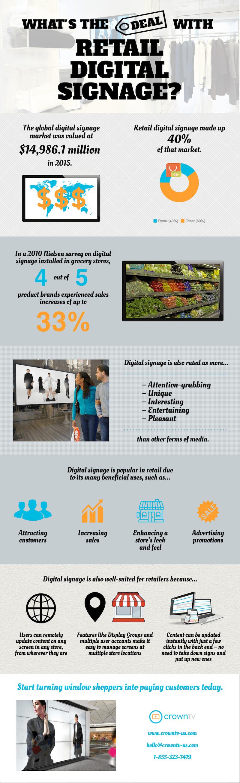 retail digital signage, infographic